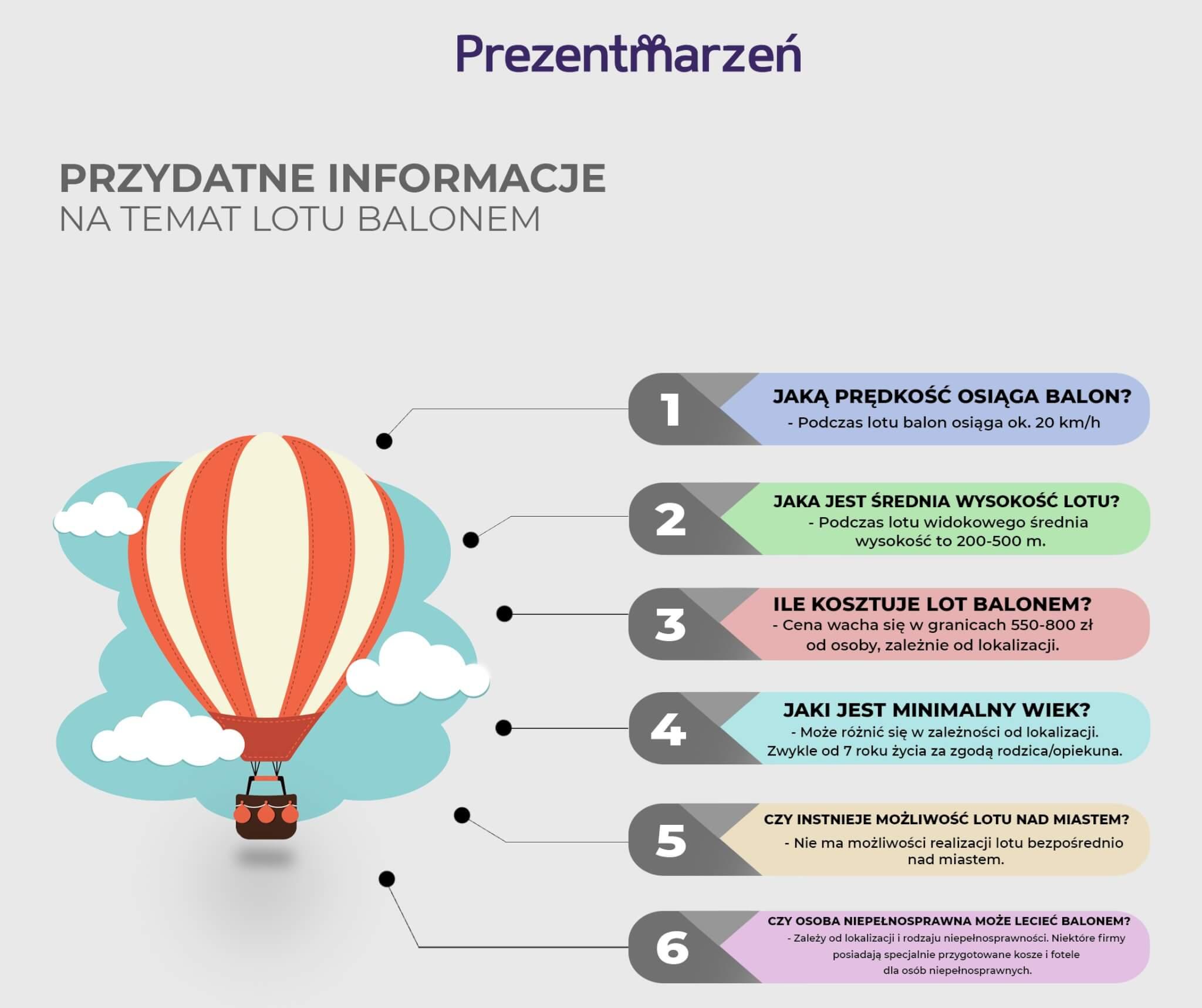 Infografika - lot balonem